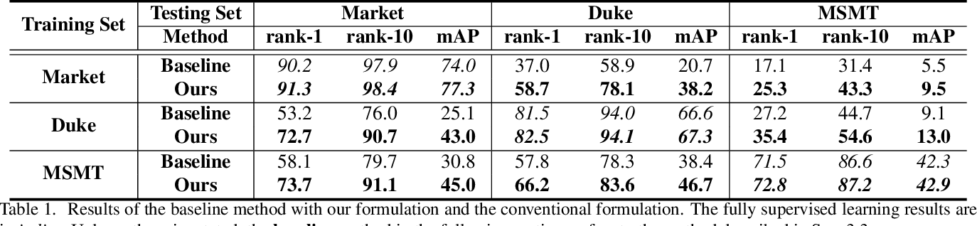 Figure 2 for Disassembling the Dataset: A Camera Alignment Mechanism for Multiple Tasks in Person Re-identification