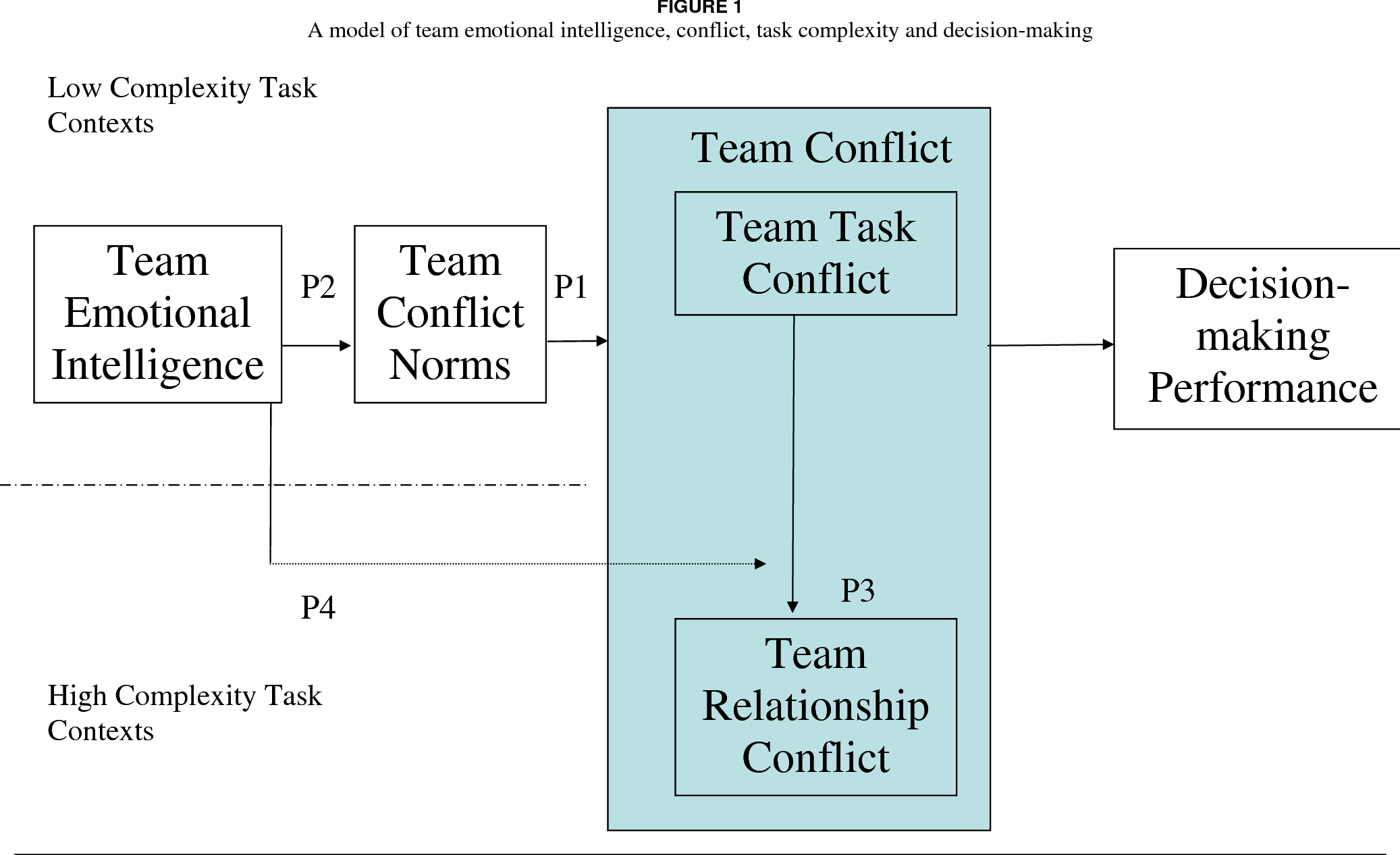 A MODEL OF TEAM EMOTIONAL INTELLIGENCE CONFLICT TASK COMPLEXITY AND DECISION MAKING