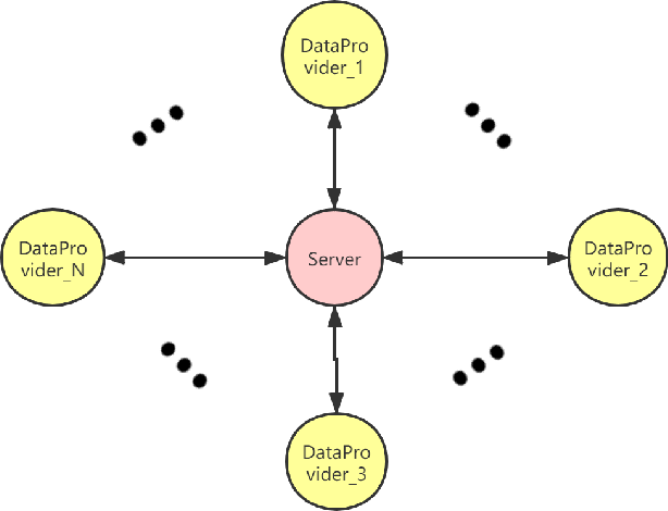 Figure 1 for GFL: A Decentralized Federated Learning Framework Based On Blockchain