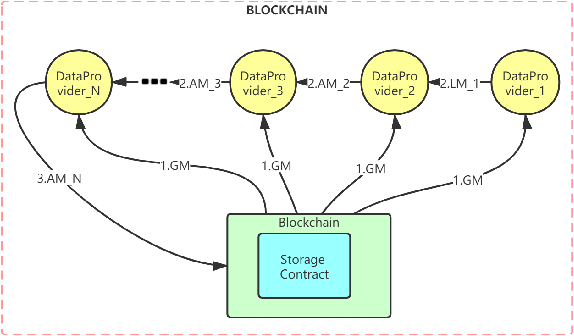 Figure 2 for GFL: A Decentralized Federated Learning Framework Based On Blockchain