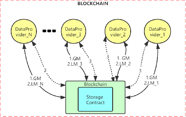 Figure 3 for GFL: A Decentralized Federated Learning Framework Based On Blockchain