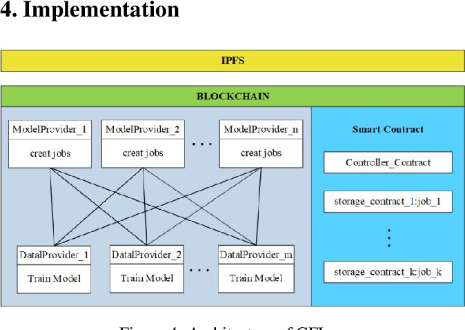 Figure 4 for GFL: A Decentralized Federated Learning Framework Based On Blockchain