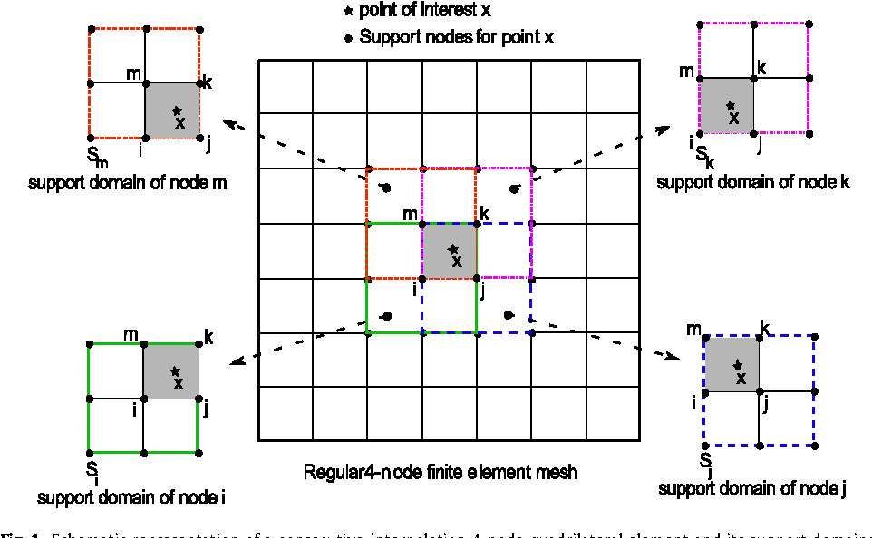 Figure 1 from analysis of 2 dimensional transient problems for schematic representation of a consecutive interpolation 4 node quadrilateral element ccuart Images