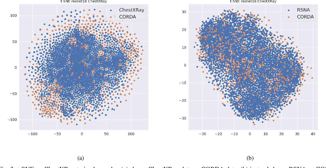 Figure 3 for Unveiling COVID-19 from Chest X-ray with deep learning: a hurdles race with small data