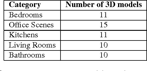 Figure 1 for SynthCam3D: Semantic Understanding With Synthetic Indoor Scenes
