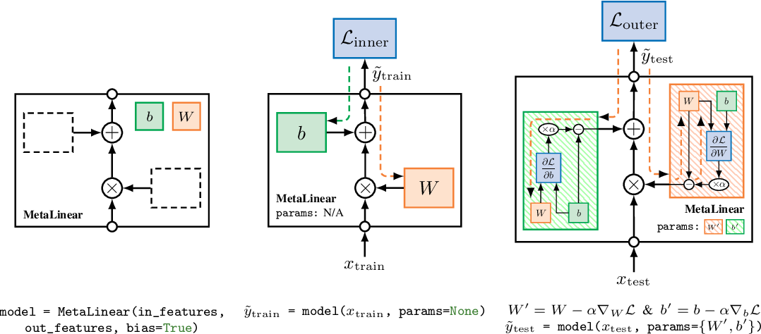 Figure 1 for Torchmeta: A Meta-Learning library for PyTorch