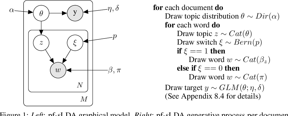 Figure 1 for Prediction Focused Topic Models for Electronic Health Records