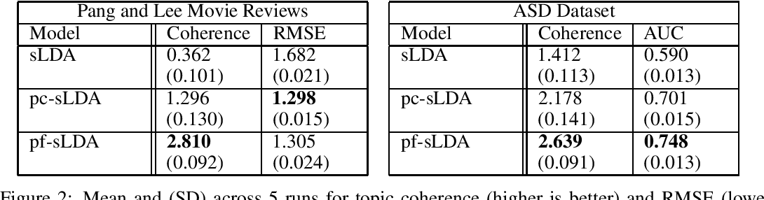Figure 3 for Prediction Focused Topic Models for Electronic Health Records