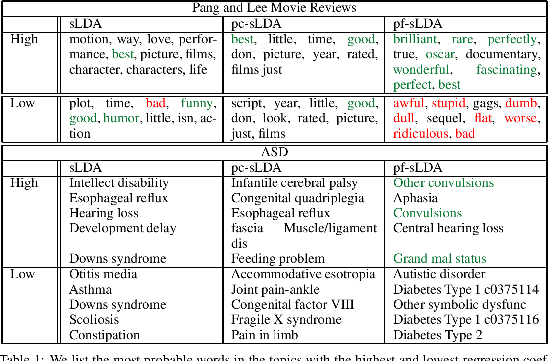 Figure 2 for Prediction Focused Topic Models for Electronic Health Records
