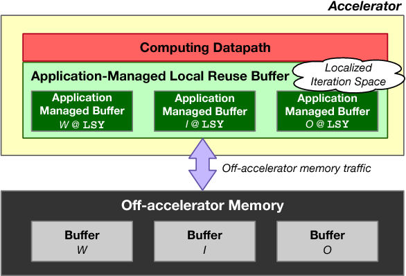 Figure 1 for Optimally Scheduling CNN Convolutions for Efficient Memory Access