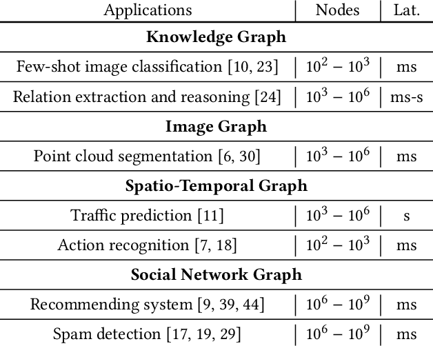 Figure 2 for Accelerating Large Scale Real-Time GNN Inference using Channel Pruning