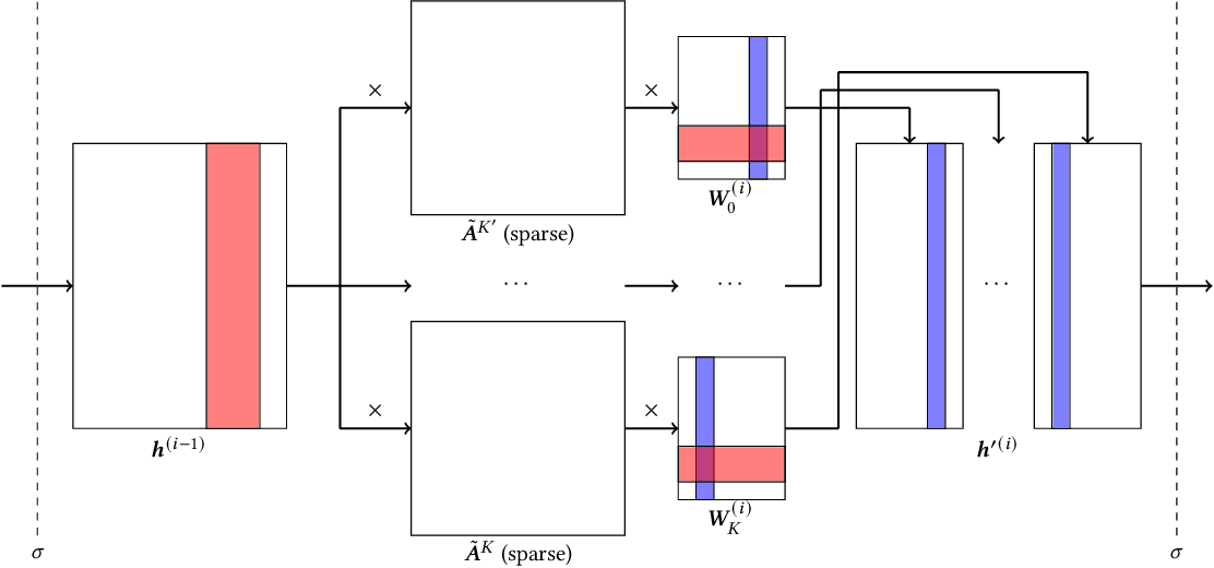 Figure 3 for Accelerating Large Scale Real-Time GNN Inference using Channel Pruning