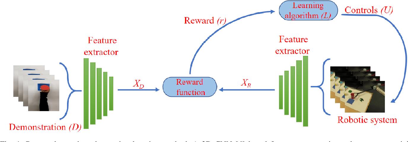 Figure 1 for One-Shot Observation Learning