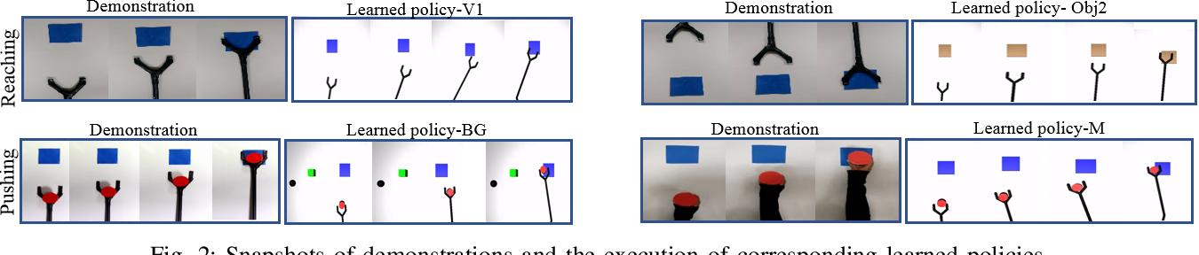 Figure 2 for One-Shot Observation Learning