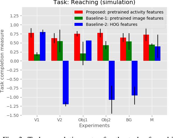 Figure 3 for One-Shot Observation Learning