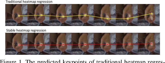 Figure 1 for Improving Robustness for Pose Estimation via Stable Heatmap Regression