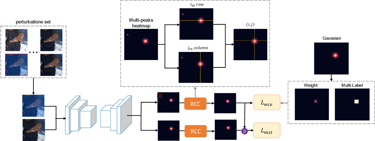 Figure 3 for Improving Robustness for Pose Estimation via Stable Heatmap Regression