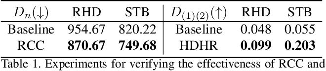 Figure 2 for Improving Robustness for Pose Estimation via Stable Heatmap Regression