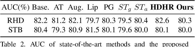 Figure 4 for Improving Robustness for Pose Estimation via Stable Heatmap Regression