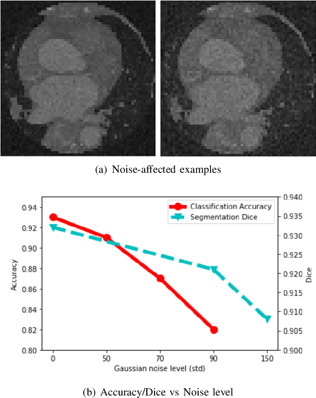 Figure 1 for Do Noises Bother Human and Neural Networks In the Same Way? A Medical Image Analysis Perspective