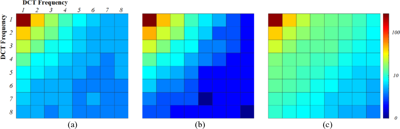 Figure 4 for Do Noises Bother Human and Neural Networks In the Same Way? A Medical Image Analysis Perspective