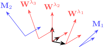 Figure 1 for A Hierarchical Subspace Model for Language-Attuned Acoustic Unit Discovery