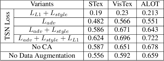 Figure 4 for Texture Synthesis Guided Deep Hashing for Texture Image Retrieval