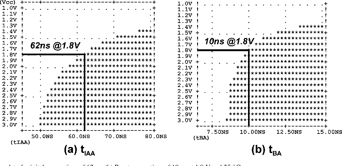 Figure 4 from A 0 1-$\mu{\hbox {m}}$ 1 8-V 256-Mb Phase-Change