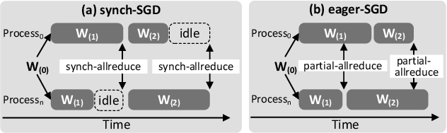 Figure 1 for Taming Unbalanced Training Workloads in Deep Learning with Partial Collective Operations