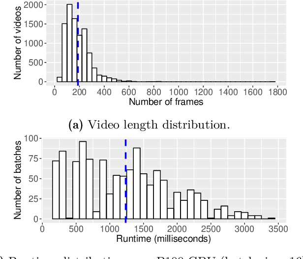 Figure 3 for Taming Unbalanced Training Workloads in Deep Learning with Partial Collective Operations