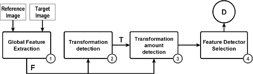 Figure 1 for Automatic Selection of the Optimal Local Feature Detector