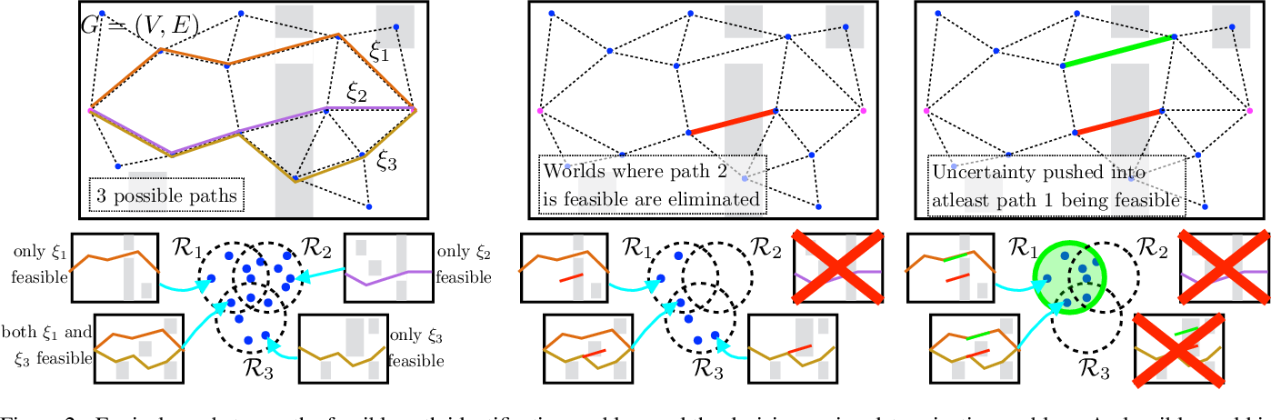 Figure 2 for Bayesian Active Edge Evaluation on Expensive Graphs