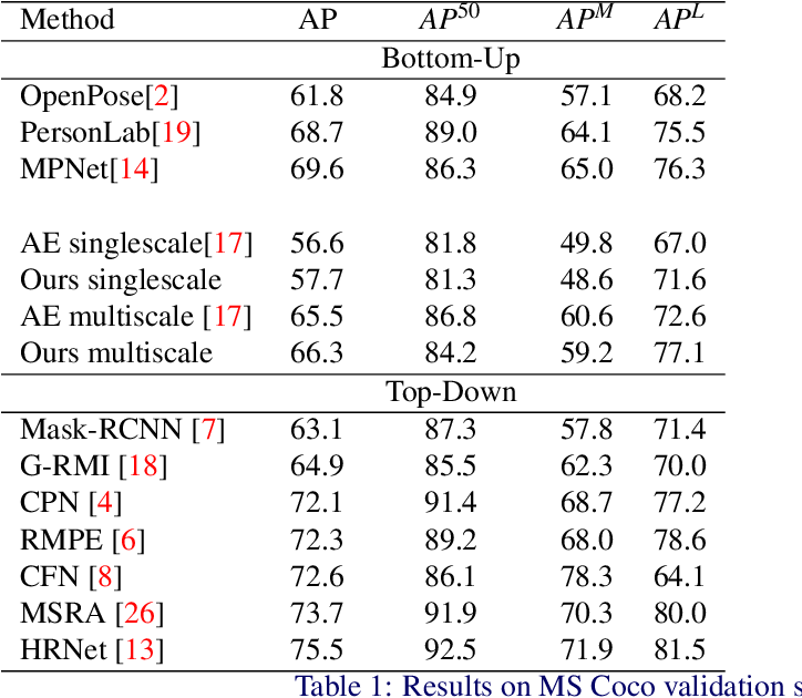 Figure 2 for Unifying Part Detection and Association for Recurrent Multi-Person Pose Estimation