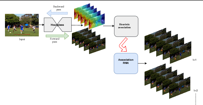 Figure 1 for Unifying Part Detection and Association for Recurrent Multi-Person Pose Estimation