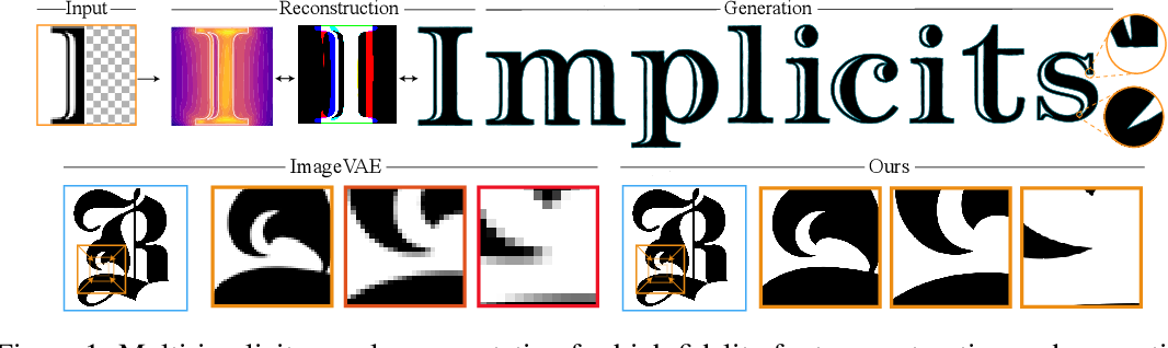 Figure 1 for A Multi-Implicit Neural Representation for Fonts