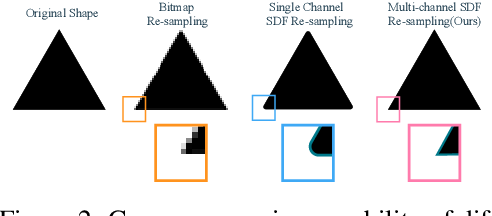 Figure 2 for A Multi-Implicit Neural Representation for Fonts