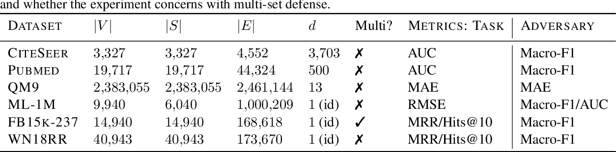 Figure 2 for Graph Adversarial Networks: Protecting Information against Adversarial Attacks