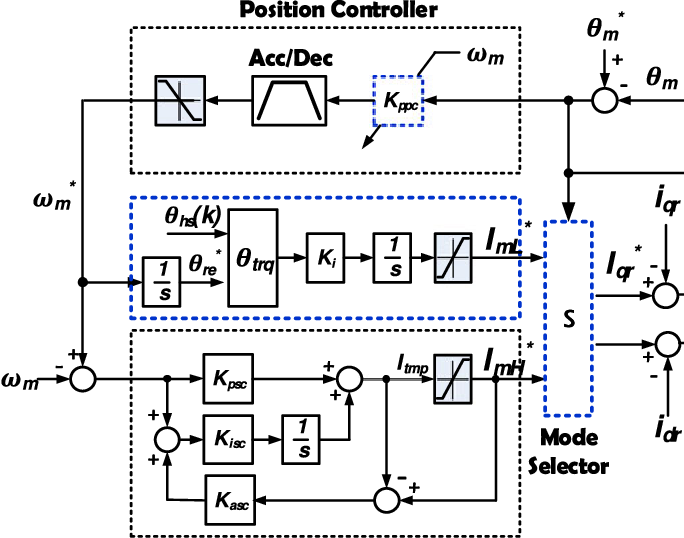 Position Control of a Rail Guided Mover Using a Low-Cost BLDC Motor