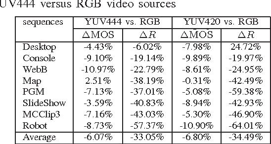 Convert Rgb To Yuv420