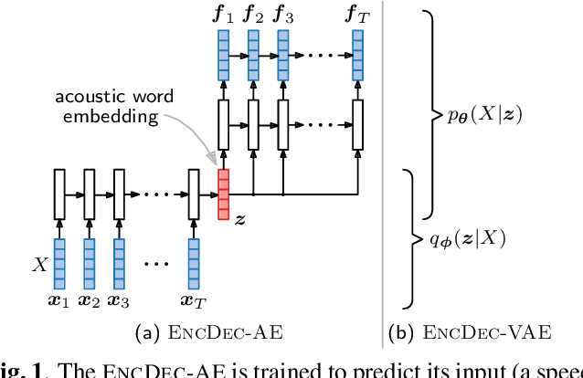 Figure 1 for Truly unsupervised acoustic word embeddings using weak top-down constraints in encoder-decoder models