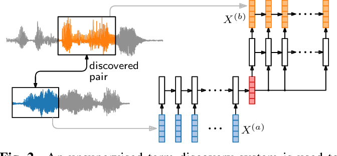 Figure 3 for Truly unsupervised acoustic word embeddings using weak top-down constraints in encoder-decoder models