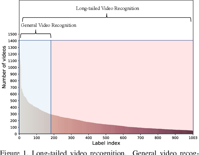 Figure 1 for VideoLT: Large-scale Long-tailed Video Recognition