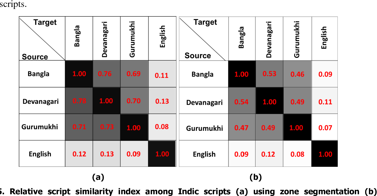 Figure 2 for Cross-language Framework for Word Recognition and Spotting of Indic Scripts