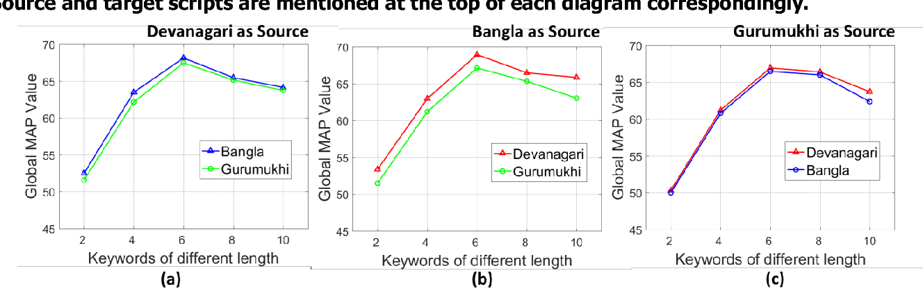Figure 4 for Cross-language Framework for Word Recognition and Spotting of Indic Scripts