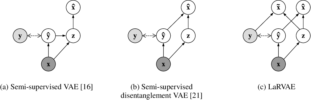 Figure 1 for An Improved Semi-Supervised VAE for Learning Disentangled Representations