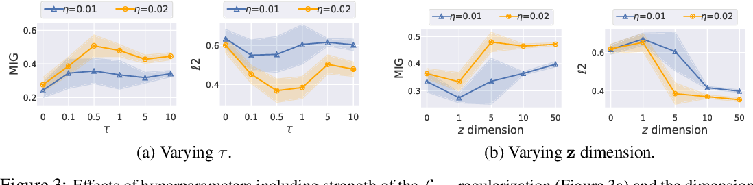 Figure 3 for An Improved Semi-Supervised VAE for Learning Disentangled Representations