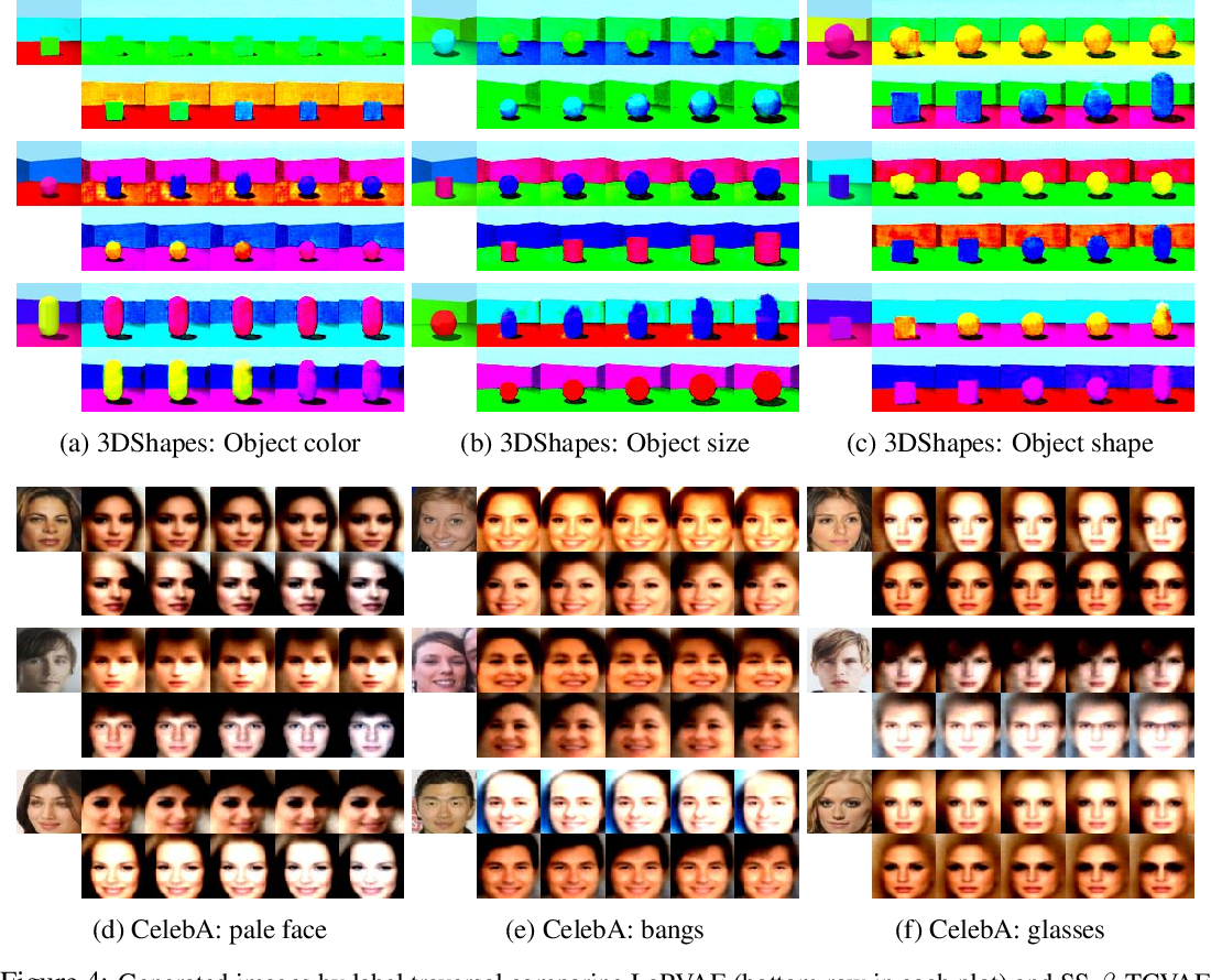 Figure 4 for An Improved Semi-Supervised VAE for Learning Disentangled Representations
