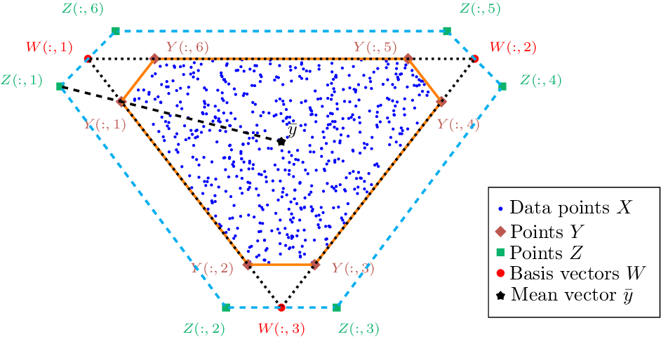 Figure 1 for Near-Convex Archetypal Analysis