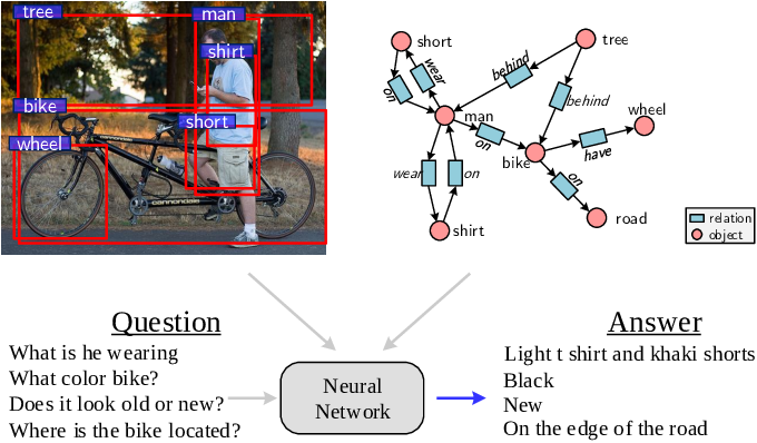 Figure 1 for ORD: Object Relationship Discovery for Visual Dialogue Generation
