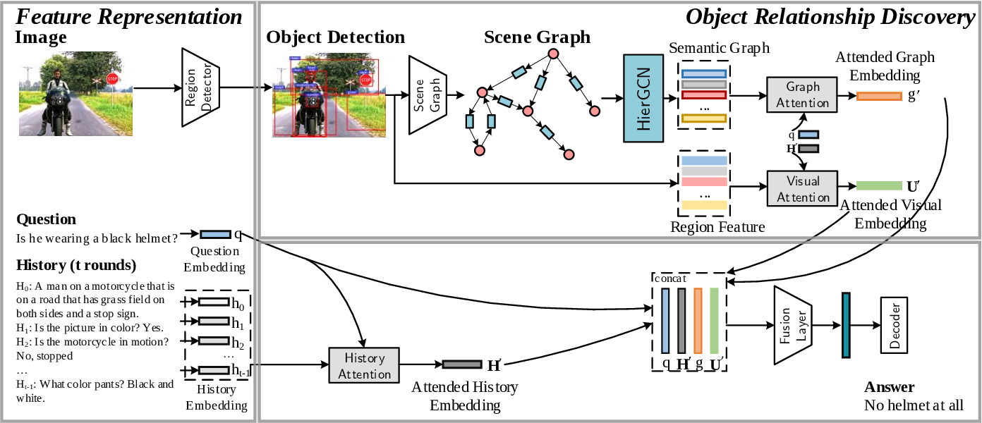 Figure 3 for ORD: Object Relationship Discovery for Visual Dialogue Generation